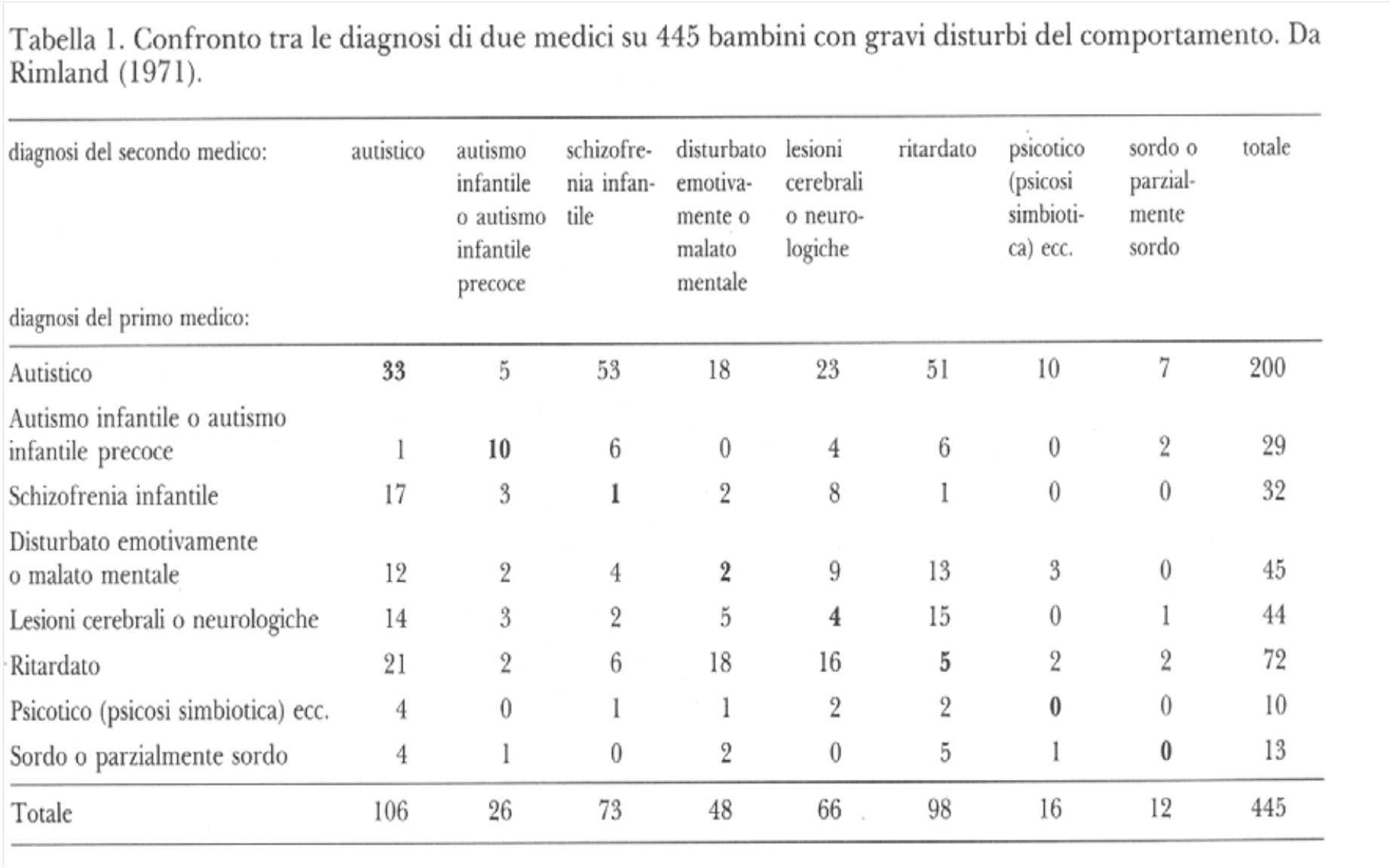 Diagnosi a confronto - 1971